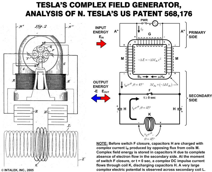 Pyro Teslas Magnetic Generator Diagram